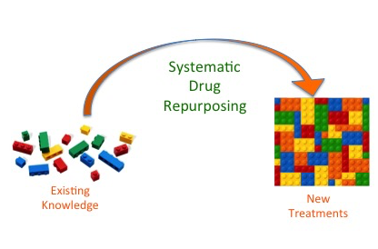 Systematic Drug Repurposing