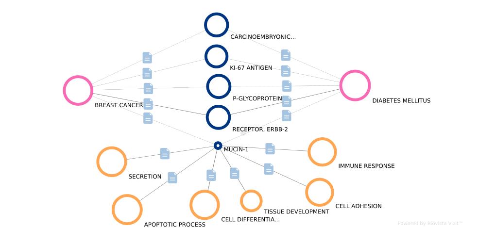 Biomarkers in Biovista Vizit