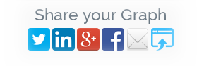 Share your Vizit graphs on social networks, email