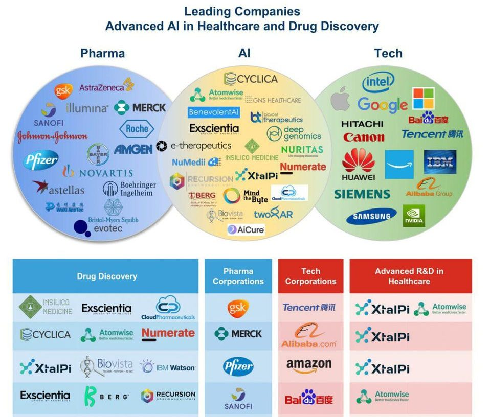 Biovista in World's Top 20 AI Drug Development Companies